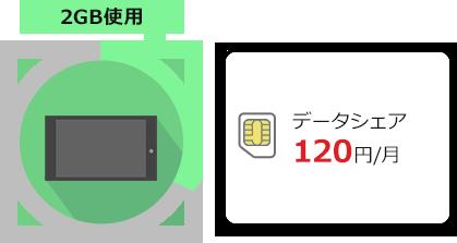 2GB使用