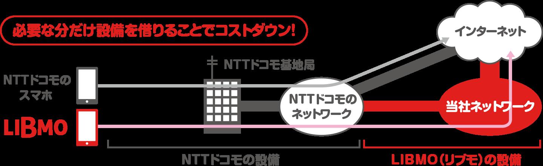 LIBMO(リブモ)は、NTTドコモの回線を利用しています。