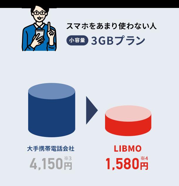 小容量3GBプラン